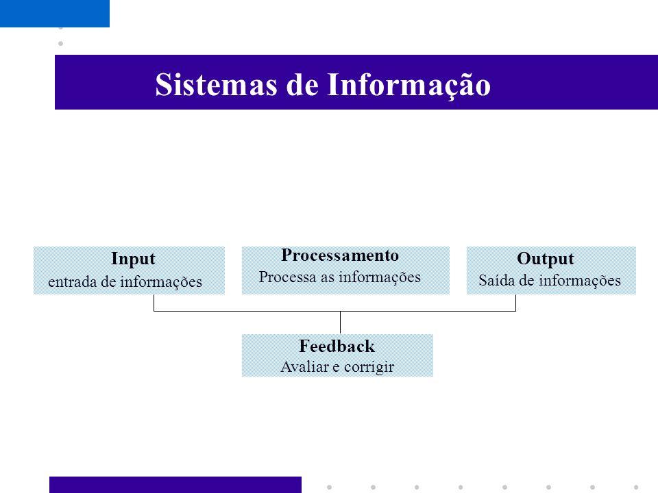 Por que os Sistemas de Informação? Essencial que os administradores entendam os sistemas de informação Mudanças Contemporâneas no Ambiente dos Negócio