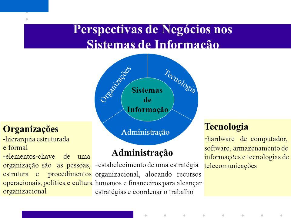 Sistemas de Informação Atividades usadas nos sistemas de informação Input entrada de informações Processamento Processa as informações Output Saída de