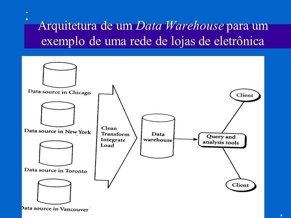 Data Warehouse É um repositório de múltiplas fontes de dados heterogêneas, organizado num mesmo site sob um esquema unificado, com o objetivo de facil