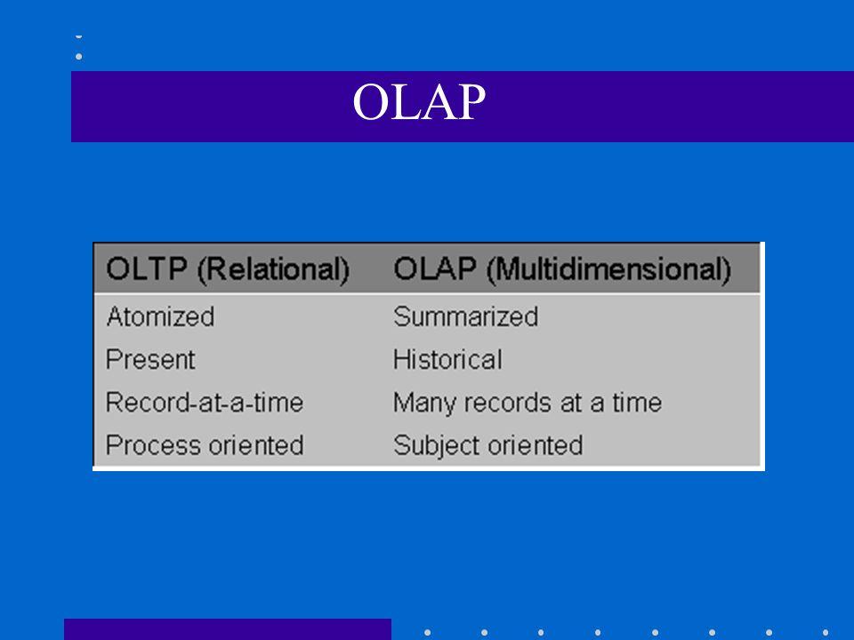 On-Line Analytical Processing OLAP descreve uma classe de tecnologia que são designadas para livres acessos e análises ad hoc. OLAP tem sido considera