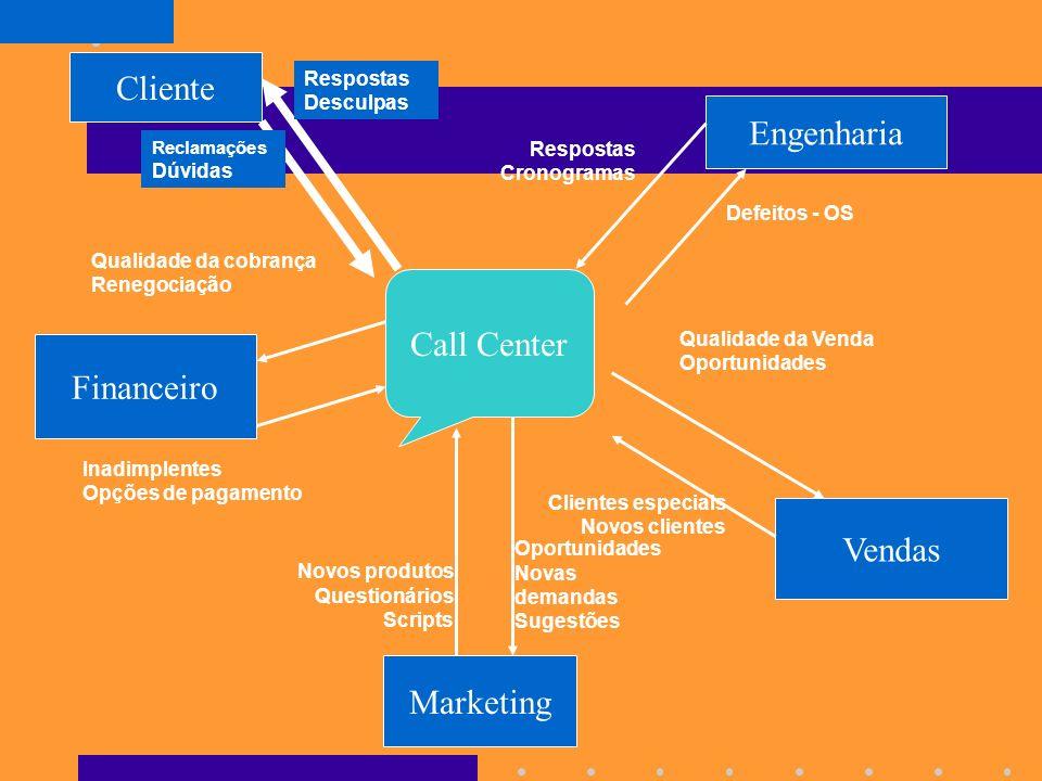 Call Center: Gerador de Negócios e Receitas As oportunidades de utilização do Call Center como uma alavanca de negócios são muitas: – Resgatar cliente