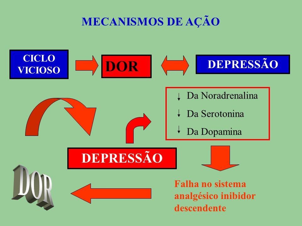 MECANISMOS DE AÇÃO Manifestações clínicas mais freqüentes de Depressão: Fadiga; Comprometimento do Humor; Comprometimento da Memória; Deficiência da C
