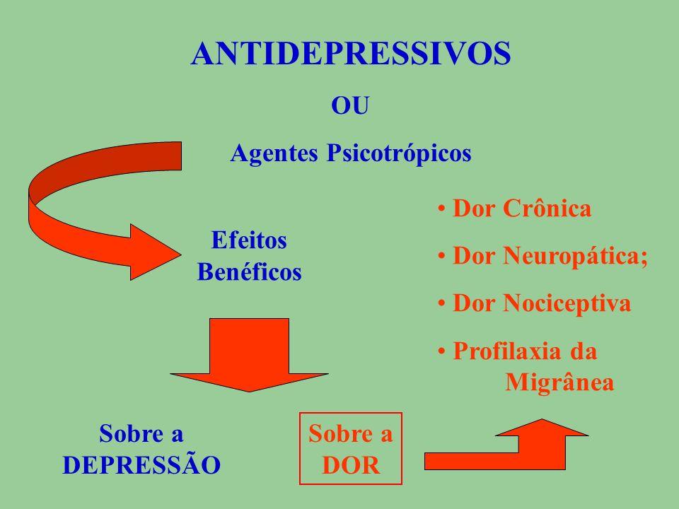 CLASSIFICAÇÃO DO ANTIDEPRESSIVOS Inibidores Não-seletivos de Recaptura de Monoaminas Antidepressivos Tricíclicos Amitriptilina, Imipramina, Clomipramina e Maprotilina Apresenta efeitos analgésicos independentes dos efeitos antidepressivos (?) O das Monoaminas nas sinapses inibe a nocicepção no tálamo, tronco encefálico e Medula Espinhal Andersen, 1983; Proudfit, 1988; Roberts, 1984
