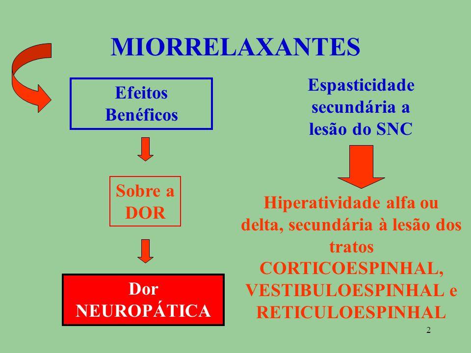2 MIORRELAXANTES Efeitos Benéficos Sobre a DOR Espasticidade secundária a lesão do SNC Dor NEUROPÁTICA Hiperatividade alfa ou delta, secundária à lesã
