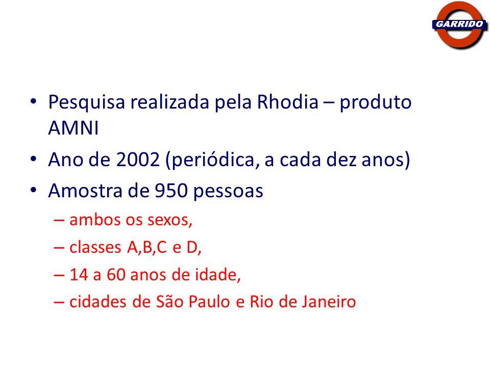 Pesquisa realizada pela Rhodia – produto AMNI Ano de 2002 (periódica, a cada dez anos) Amostra de 950 pessoas – ambos os sexos, – classes A,B,C e D, –