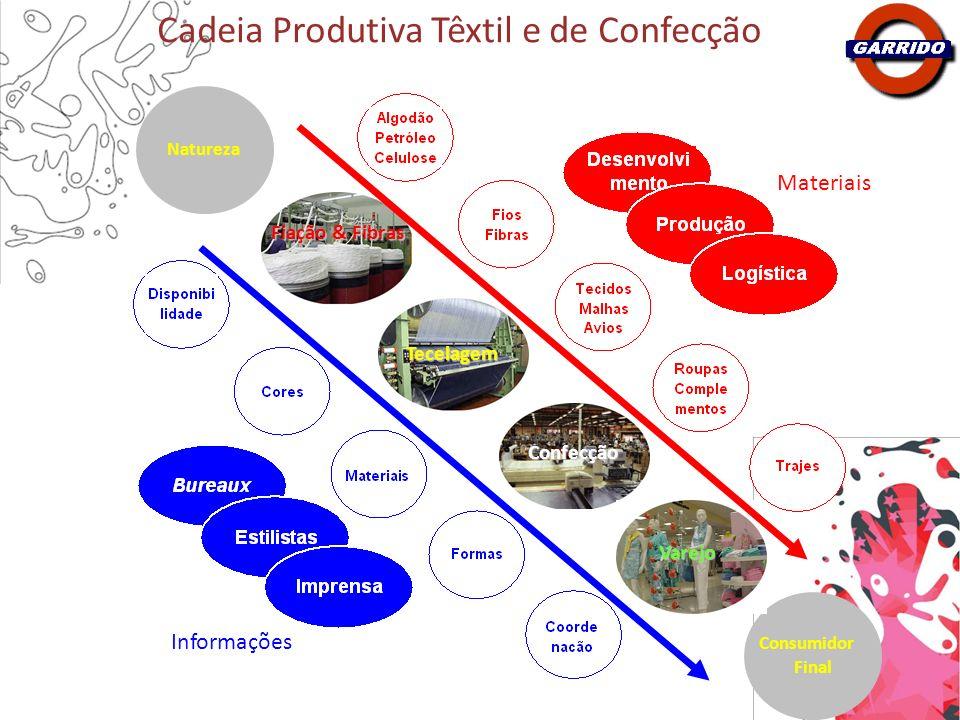 Fiação & Fibras Tecelagem Confecção Consumidor Final Natureza Varejo Materiais Informações