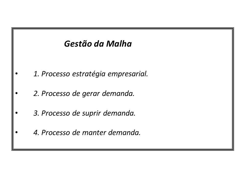 Gestão da Malha 1. Processo estratégia empresarial. 2. Processo de gerar demanda. 3. Processo de suprir demanda. 4. Processo de manter demanda.