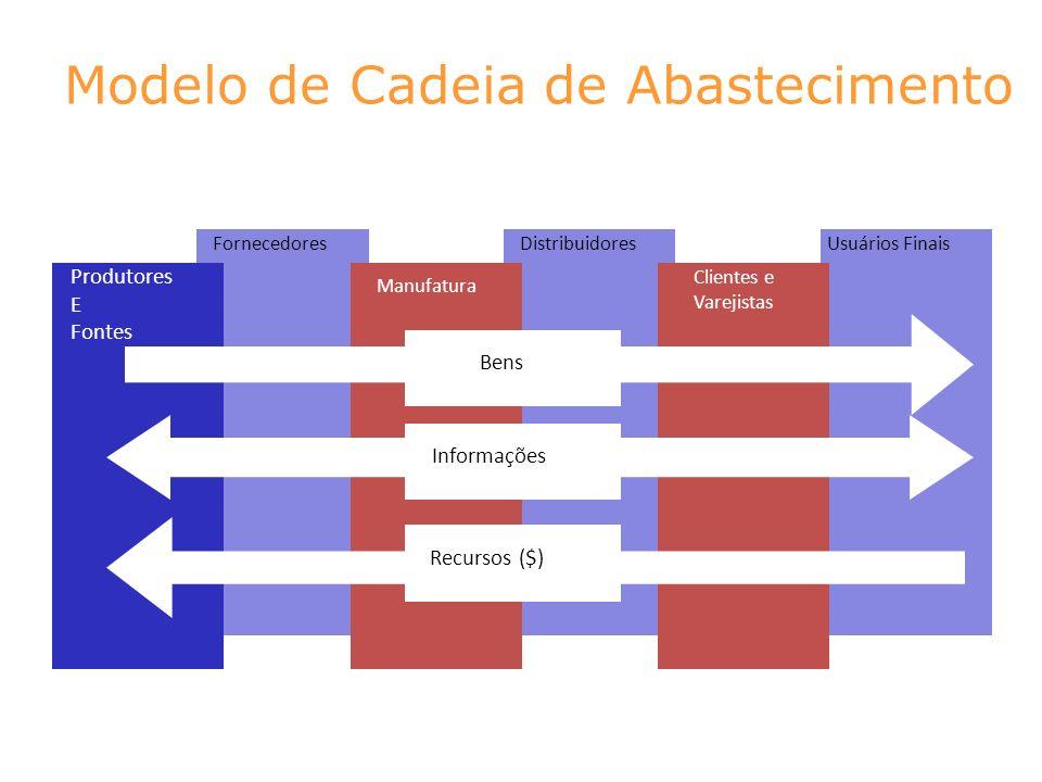 Modelo de Cadeia de Abastecimento FornecedoresDistribuidoresUsuários Finais Produtores E Fontes Manufatura Clientes e Varejistas Bens Informações Recu