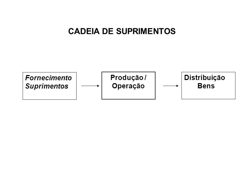 Fornecimento Suprimentos Produção / Operação Distribuição Bens CADEIA DE SUPRIMENTOS