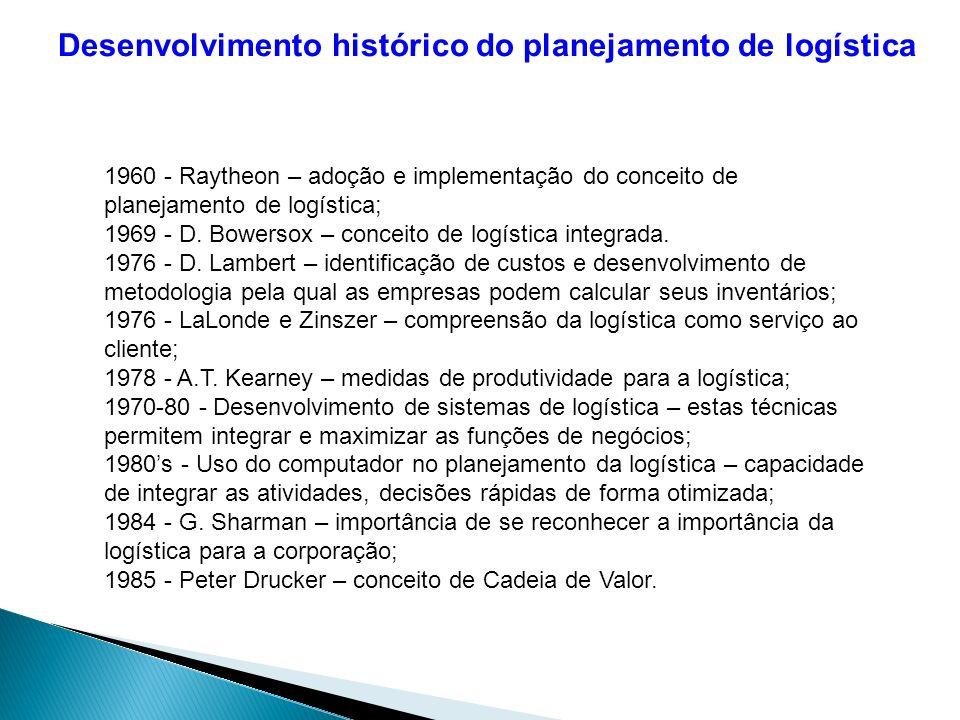 1960 - Raytheon – adoção e implementação do conceito de planejamento de logística; 1969 - D.