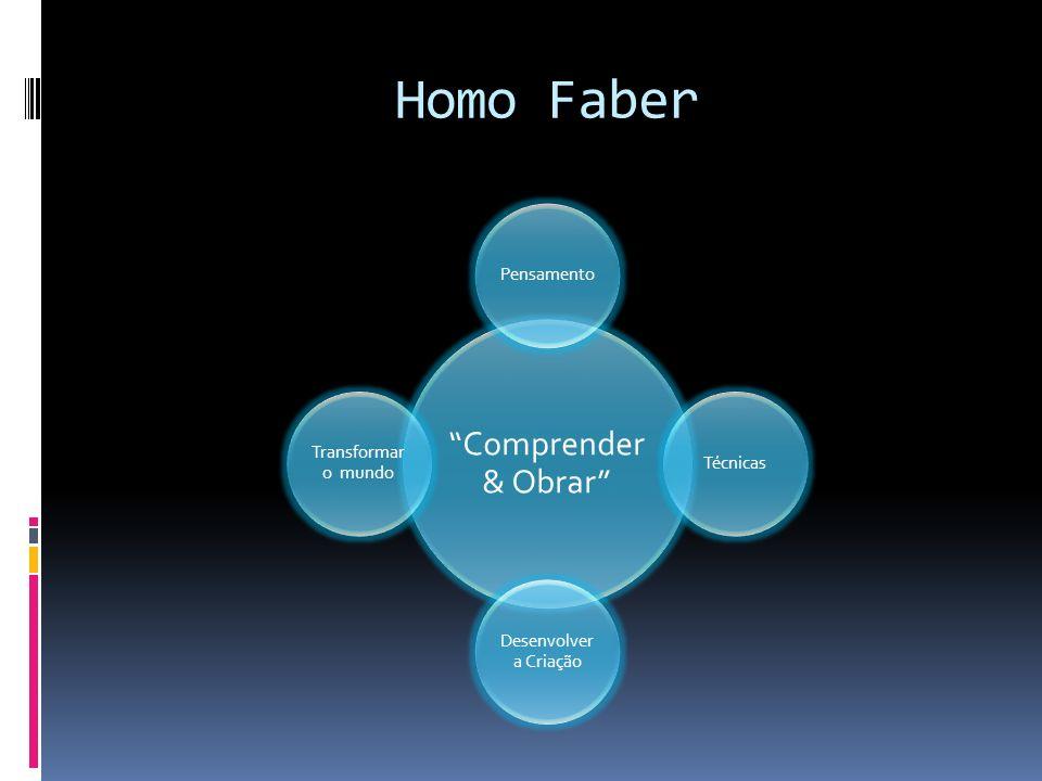 Comprender & Obrar PensamentoTécnicas Desenvolver a Criação Transformar o mundo Homo Faber