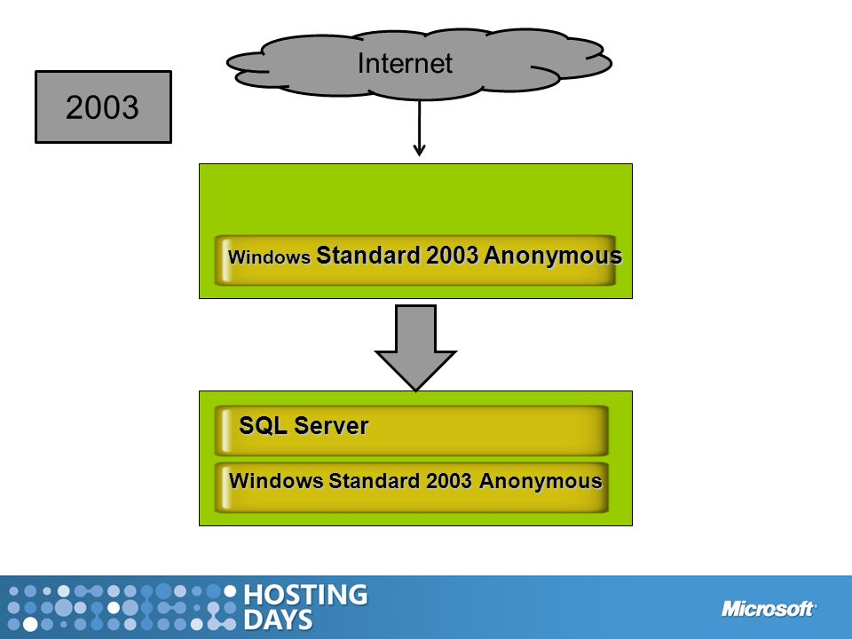 Windows Standard 2003 Anonymous SQL Server Windows Standard 2003 Anonymous Internet 2003