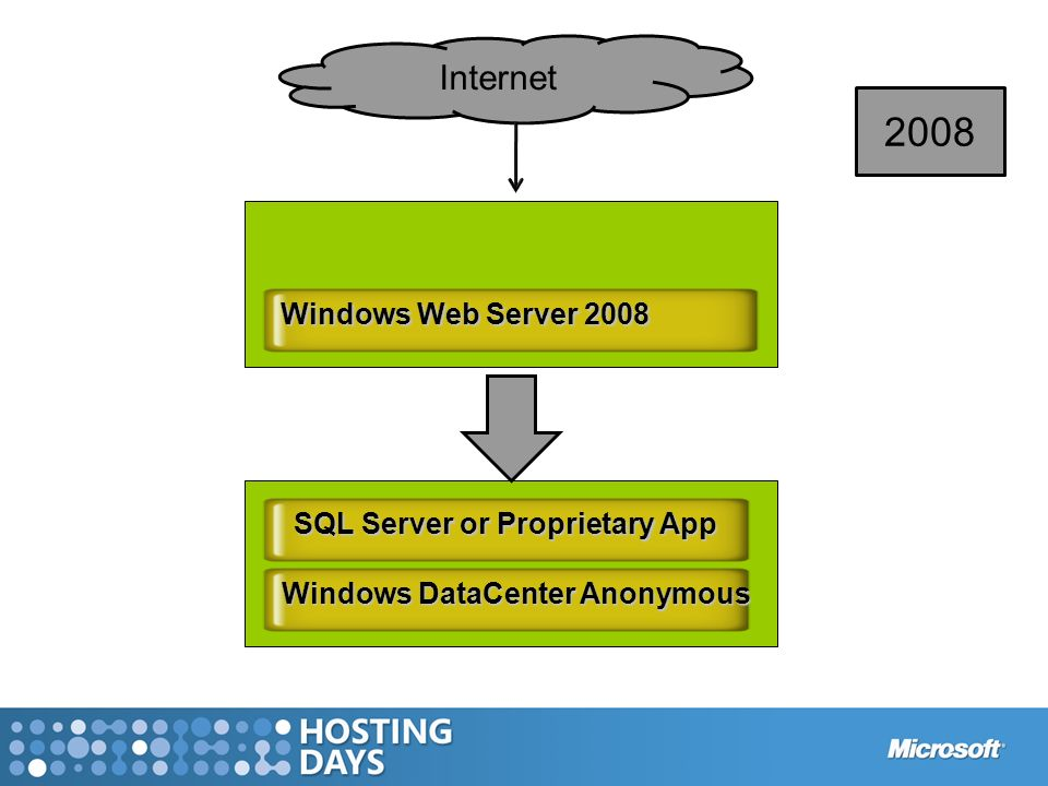 Windows DataCenter Anonymous SQL Server or Proprietary App Windows Web Server 2008 Internet 2008
