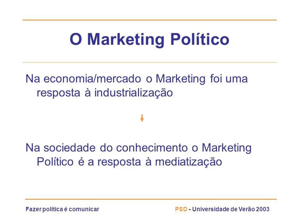 Fazer política é comunicarPSD - Universidade de Verão 2003 O Marketing Político Na economia/mercado o Marketing foi uma resposta à industrialização Na