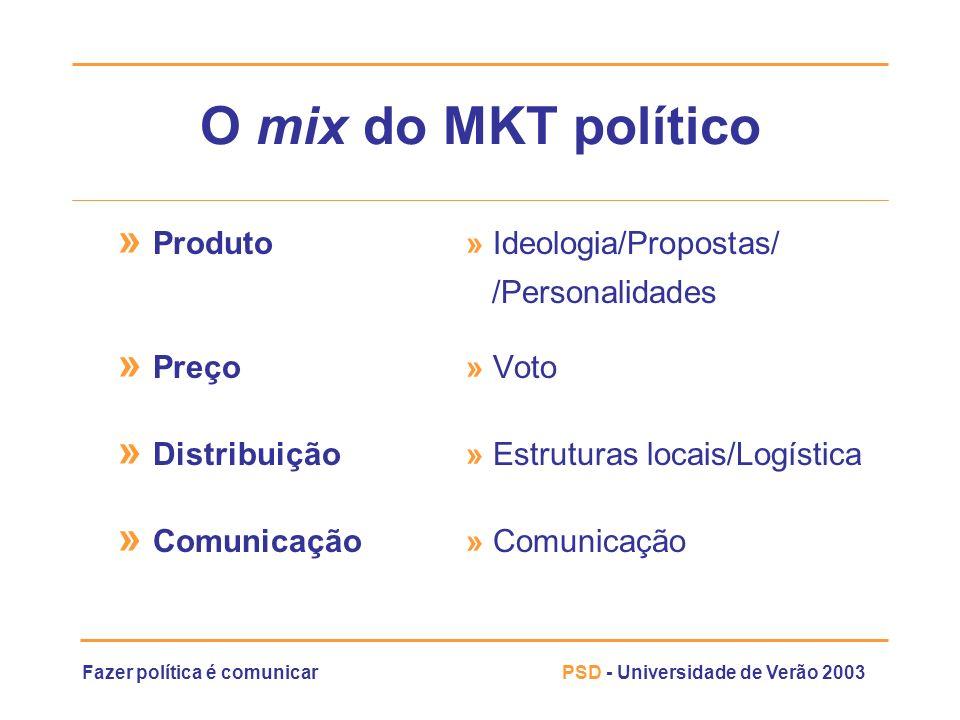 Fazer política é comunicarPSD - Universidade de Verão 2003 O mix do MKT político » Produto » Ideologia/Propostas/ /Personalidades » Preço » Voto » Dis