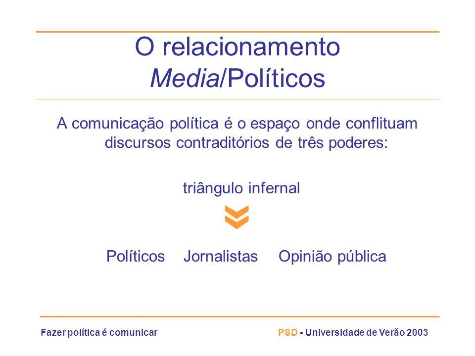 Fazer política é comunicarPSD - Universidade de Verão 2003 O relacionamento Media/Políticos A comunicação política é o espaço onde conflituam discurso