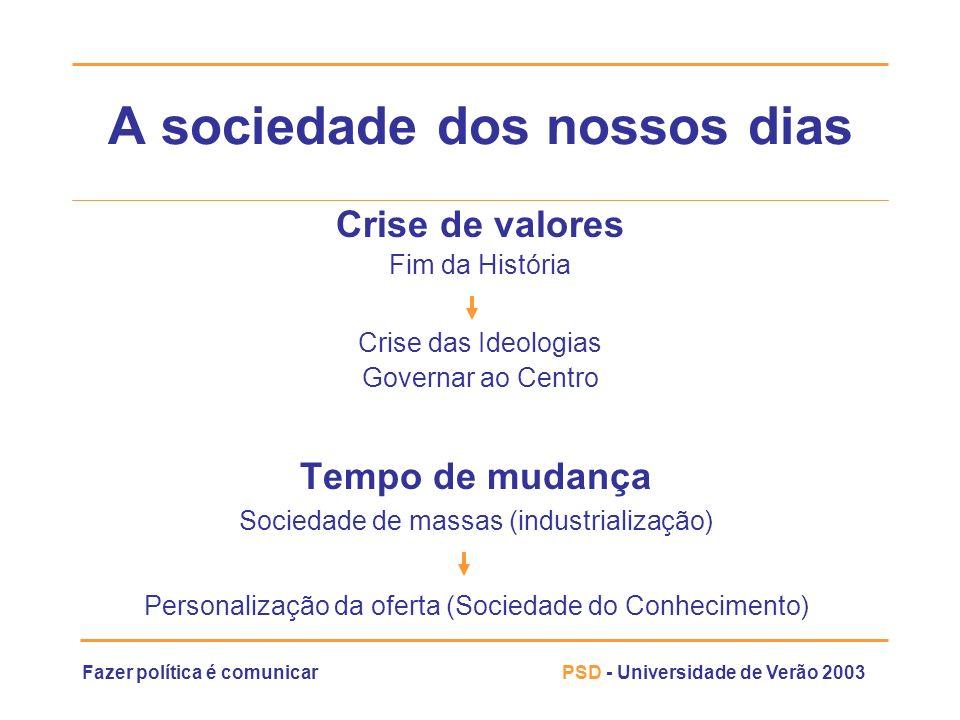 Fazer política é comunicarPSD - Universidade de Verão 2003 A sociedade dos nossos dias Tempo de mudança Sociedade de massas (industrialização) Persona