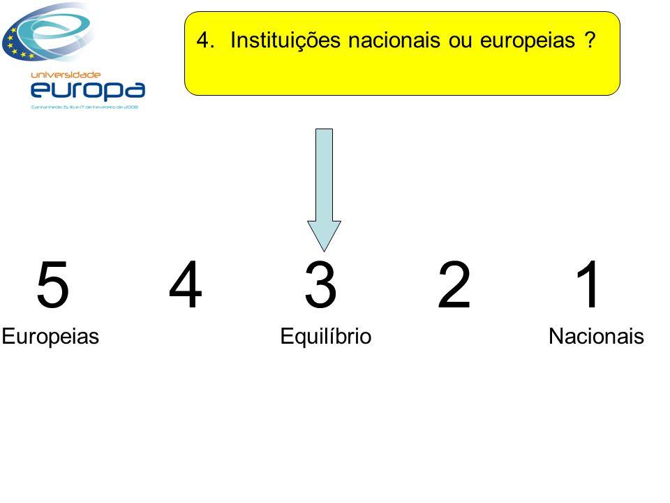 4.Instituições nacionais ou europeias 5432154321 EuropeiasNacionaisEquilíbrio