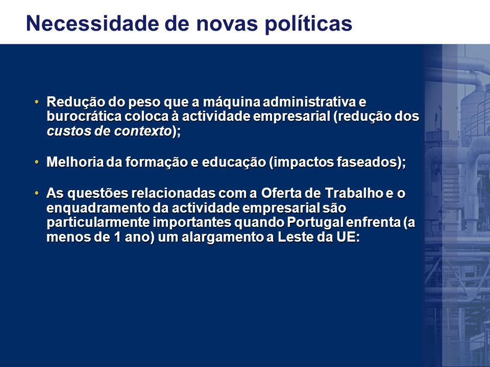 Necessidade de novas políticas Redução do peso que a máquina administrativa e burocrática coloca à actividade empresarial (redução dos custos de contexto);Redução do peso que a máquina administrativa e burocrática coloca à actividade empresarial (redução dos custos de contexto); Melhoria da formação e educação (impactos faseados);Melhoria da formação e educação (impactos faseados); As questões relacionadas com a Oferta de Trabalho e o enquadramento da actividade empresarial são particularmente importantes quando Portugal enfrenta (a menos de 1 ano) um alargamento a Leste da UE:As questões relacionadas com a Oferta de Trabalho e o enquadramento da actividade empresarial são particularmente importantes quando Portugal enfrenta (a menos de 1 ano) um alargamento a Leste da UE: