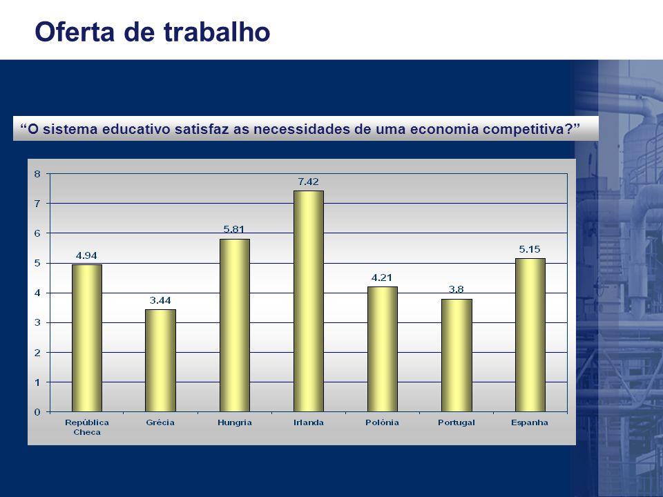 Oferta de trabalho O sistema educativo satisfaz as necessidades de uma economia competitiva