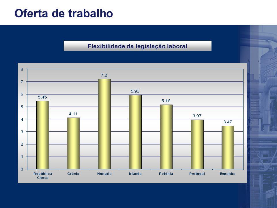 Oferta de trabalho Flexibilidade da legislação laboral