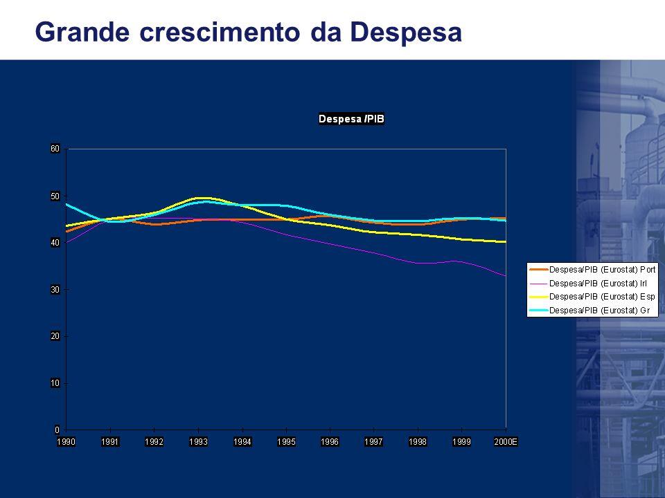 Grande crescimento da Despesa