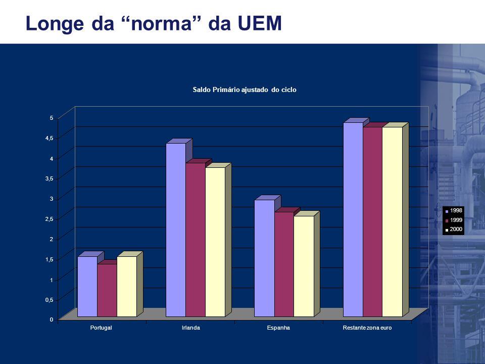 Longe da norma da UEM 0 0,5 1 1,5 2 2,5 3 3,5 4 4,5 5 PortugalIrlandaEspanhaRestante zona euro Saldo Primário ajustado do ciclo 1998 1999 2000