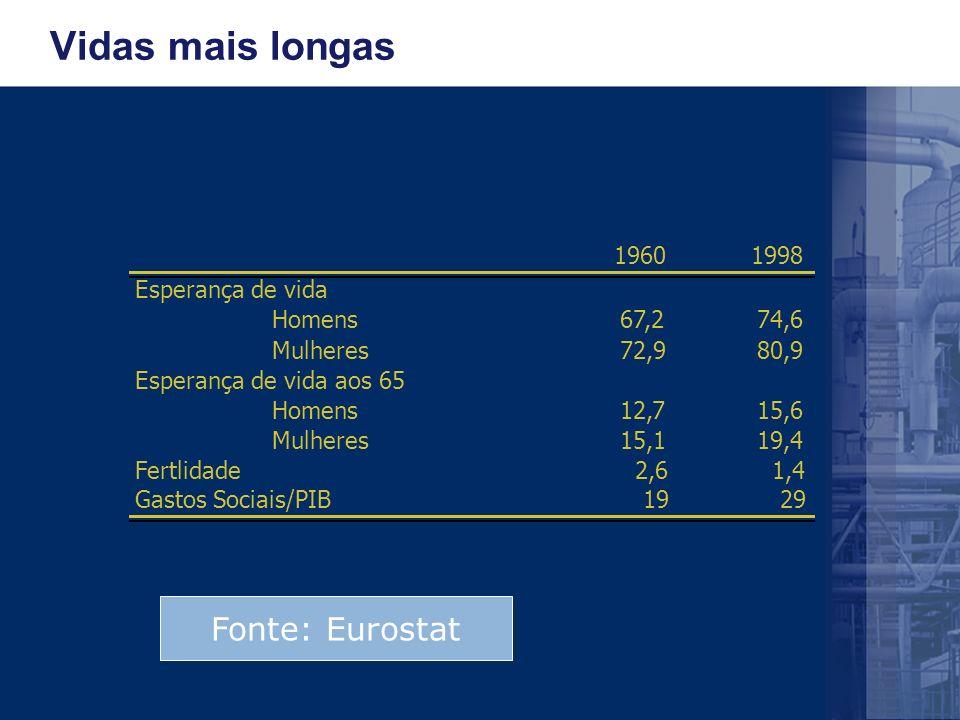 Vidas mais longas 19601998 Esperança de vida Homens67,274,6 Mulheres72,980,9 Esperança de vida aos 65 Homens12,715,6 Mulheres15,119,4 Fertlidade2,61,4 Gastos Sociais/PIB1929 Fonte: Eurostat