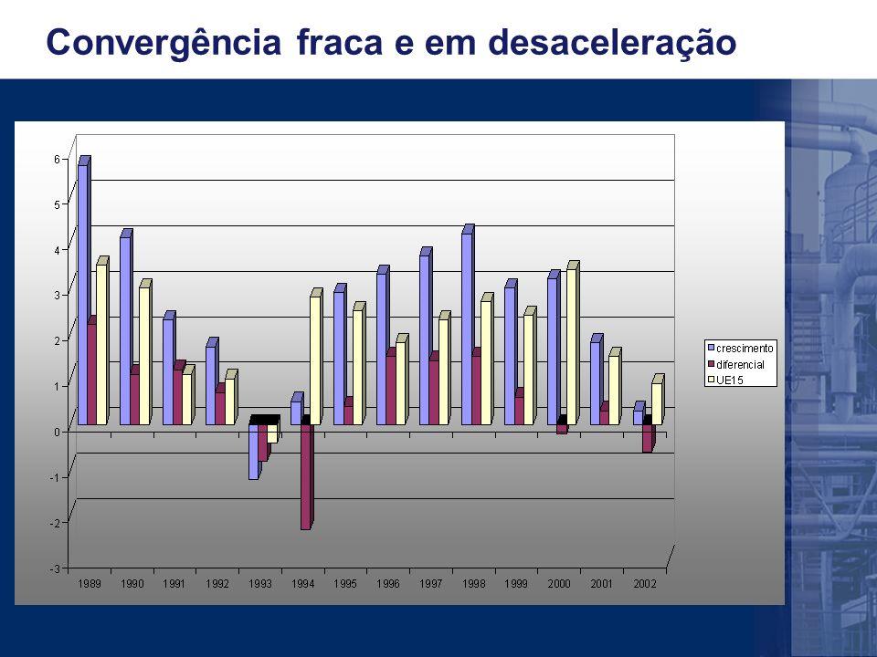 Convergência fraca e em desaceleração