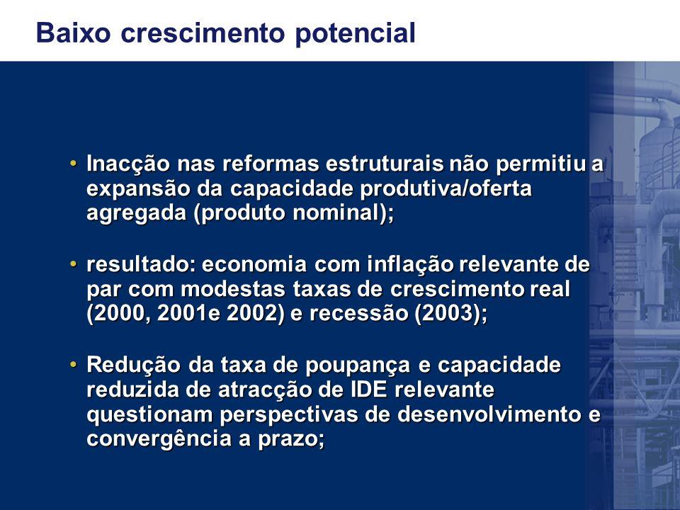 Baixo crescimento potencial Inacção nas reformas estruturais não permitiu a expansão da capacidade produtiva/oferta agregada (produto nominal);Inacção nas reformas estruturais não permitiu a expansão da capacidade produtiva/oferta agregada (produto nominal); resultado: economia com inflação relevante de par com modestas taxas de crescimento real (2000, 2001e 2002) e recessão (2003);resultado: economia com inflação relevante de par com modestas taxas de crescimento real (2000, 2001e 2002) e recessão (2003); Redução da taxa de poupança e capacidade reduzida de atracção de IDE relevante questionam perspectivas de desenvolvimento e convergência a prazo;Redução da taxa de poupança e capacidade reduzida de atracção de IDE relevante questionam perspectivas de desenvolvimento e convergência a prazo;