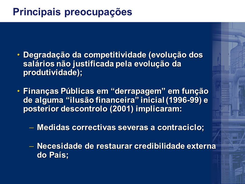 Principais preocupações Degradação da competitividade (evolução dos salários não justificada pela evolução da produtividade);Degradação da competitividade (evolução dos salários não justificada pela evolução da produtividade); Finanças Públicas em derrapagem em função de alguma ilusão financeira inicial (1996-99) e posterior descontrolo (2001) implicaram:Finanças Públicas em derrapagem em função de alguma ilusão financeira inicial (1996-99) e posterior descontrolo (2001) implicaram: –Medidas correctivas severas a contraciclo; –Necesidade de restaurar credibilidade externa do País;