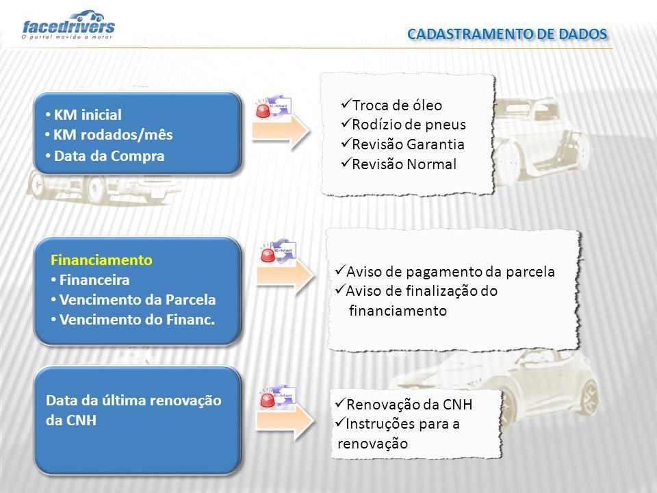 CADASTRAMENTO DE DADOS Troca de óleo Rodízio de pneus Revisão Garantia Revisão Normal KM inicial KM rodados/mês Data da Compra Financiamento Financeir