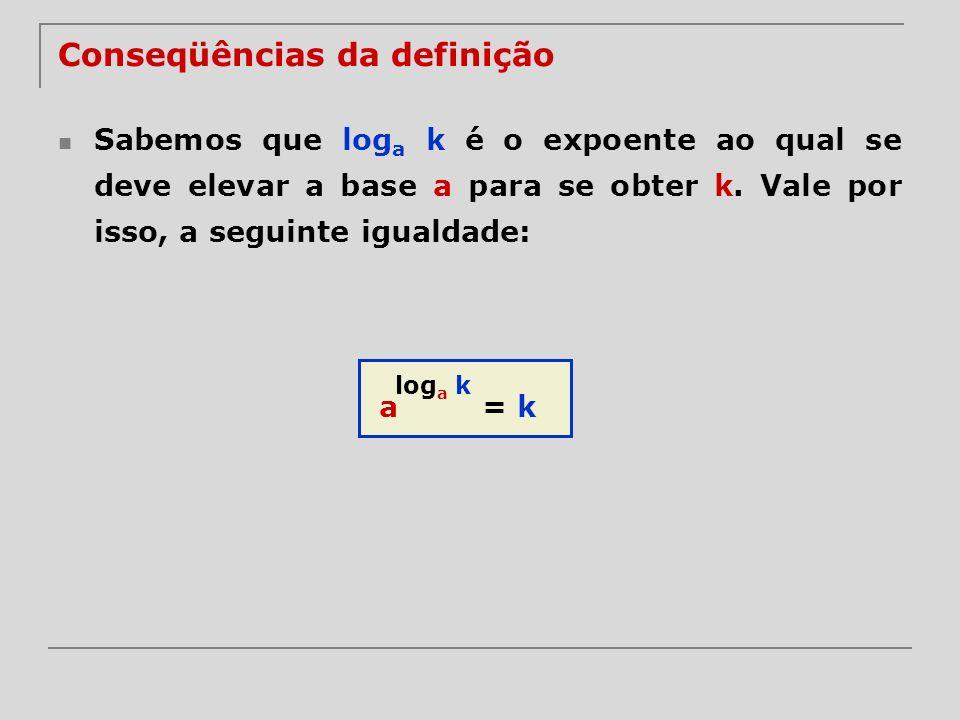 Conseqüências da definição Sabemos que log a k é o expoente ao qual se deve elevar a base a para se obter k. Vale por isso, a seguinte igualdade: log