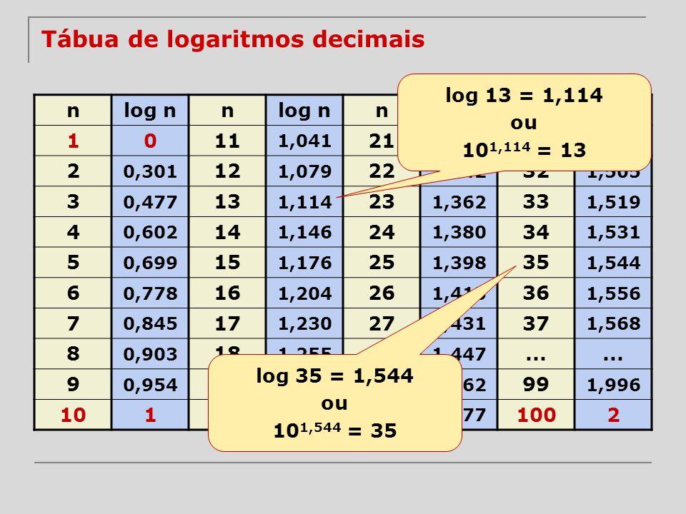 Tábua de logaritmos decimais nlog nn n n 1011 1,041 21 1,322 31 1,491 2 0,301 12 1,079 22 1,342 32 1,505 3 0,477 13 1,114 23 1,362 33 1,519 4 0,602 14