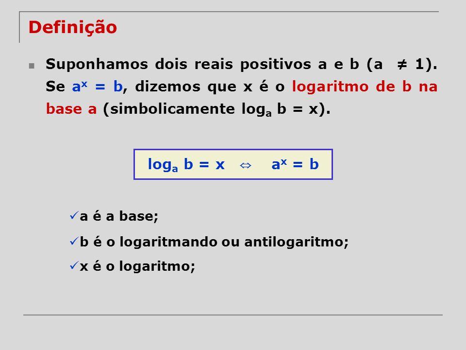 Definição Suponhamos dois reais positivos a e b (a 1). Se a x = b, dizemos que x é o logaritmo de b na base a (simbolicamente log a b = x). log a b =