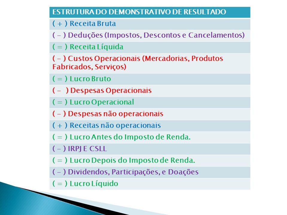 ESTRUTURA DO DEMONSTRATIVO DE RESULTADO ( + ) Receita Bruta ( - ) Deduções (Impostos, Descontos e Cancelamentos) ( = ) Receita Líquida ( - ) Custos Op