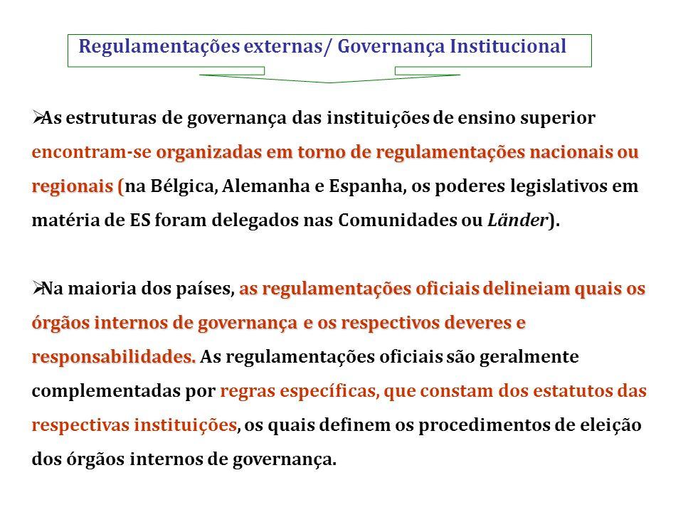 Regulamentações externas/ Governança Institucional organizadas em torno de regulamentações nacionais ou regionais As estruturas de governança das inst