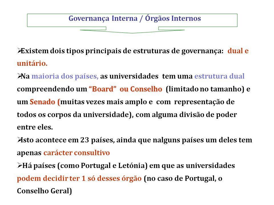Governança Interna / Órgãos Internos Existem dois tipos principais de estruturas de governança: dual e unitário. Board ou Conselho Senado ( Na maioria