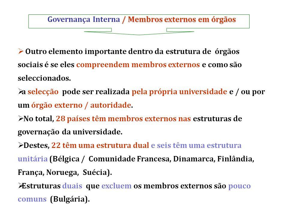 / Membros externos em órgãos Governança Interna / Membros externos em órgãos Outro elemento importante dentro da estrutura de órgãos sociais é se eles