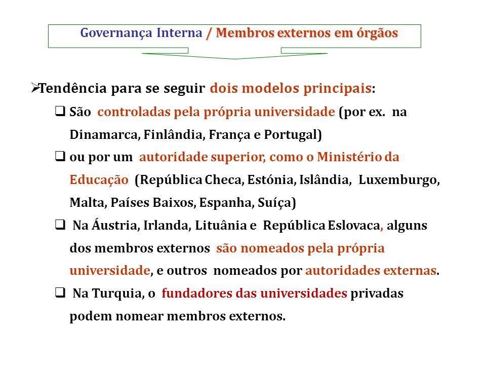 / Membros externos em órgãos Governança Interna / Membros externos em órgãos Tendência para se seguir dois modelos principais: São controladas pela pr