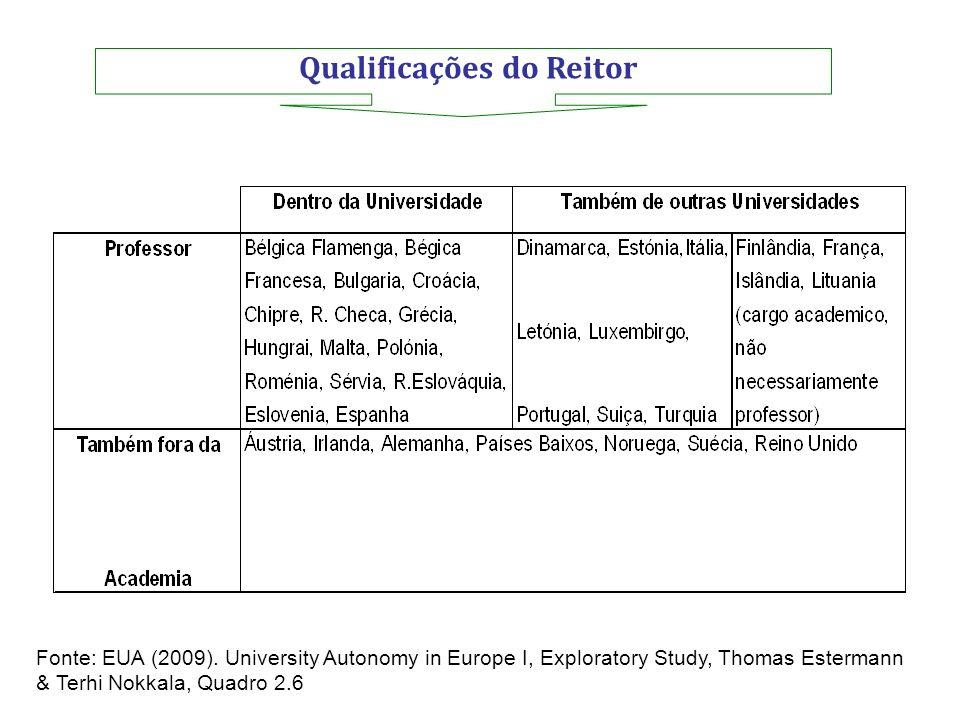 Qualificações do Reitor Fonte: EUA (2009). University Autonomy in Europe I, Exploratory Study, Thomas Estermann & Terhi Nokkala, Quadro 2.6