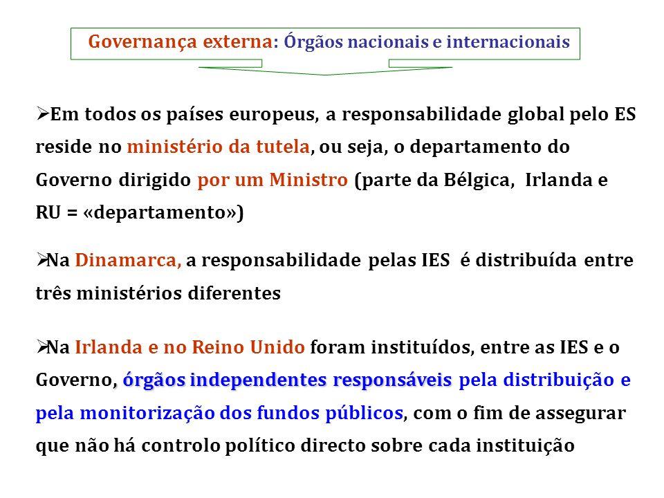 Governança externa: Órgãos nacionais e internacionais Em todos os países europeus, a responsabilidade global pelo ES reside no ministério da tutela, o