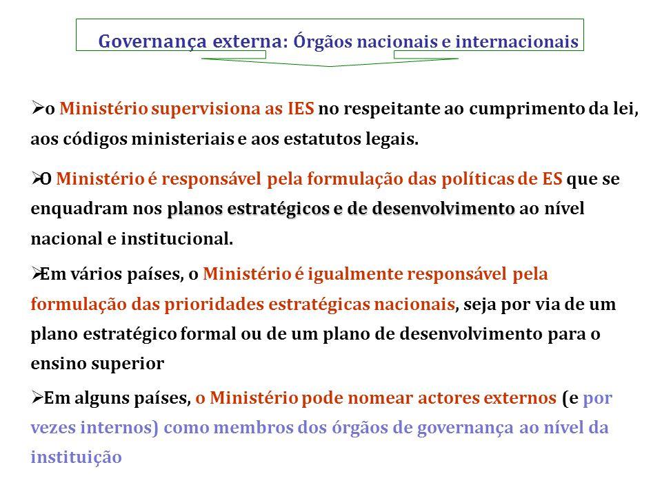 Governança externa: Órgãos nacionais e internacionais o Ministério supervisiona as IES no respeitante ao cumprimento da lei, aos códigos ministeriais
