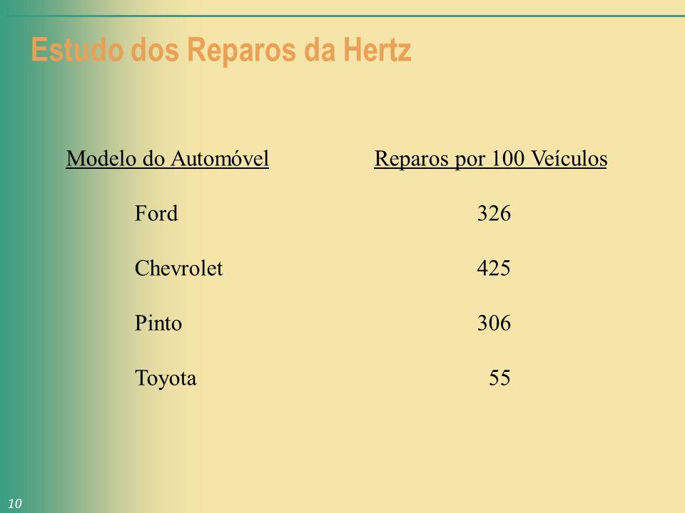 Estudo dos Reparos da Hertz Modelo do Automóvel Reparos por 100 Veículos Ford 326 Chevrolet425 Pinto306 Toyota 55 10