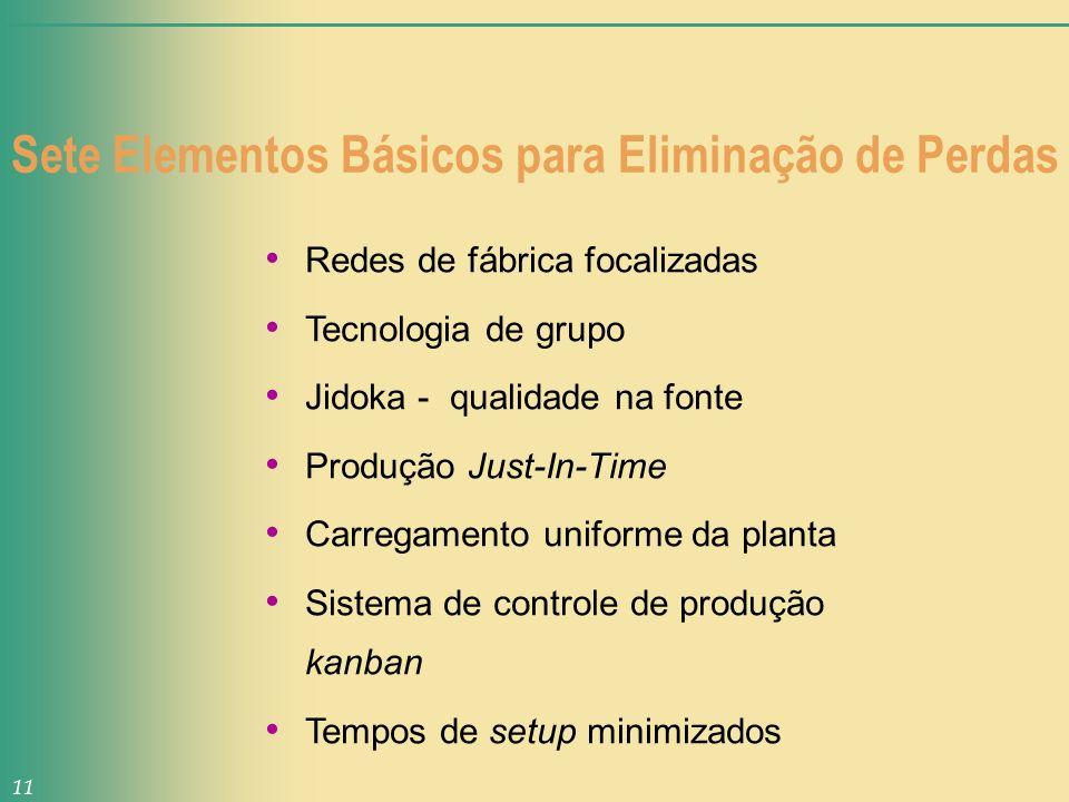 Sete Elementos Básicos para Eliminação de Perdas Redes de fábrica focalizadas Tecnologia de grupo Jidoka - qualidade na fonte Produção Just-In-Time Ca