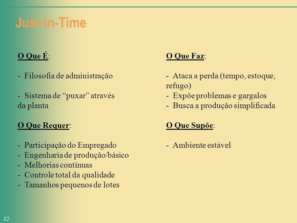 Just-in-Time O Que É: O Que Faz: - Filosofia de administração - Ataca a perda (tempo, estoque, refugo) - Sistema de puxar através - Expõe problemas e