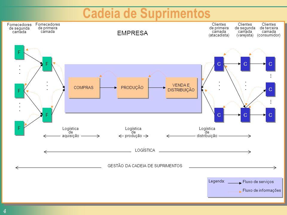 Sistema de Produção 5