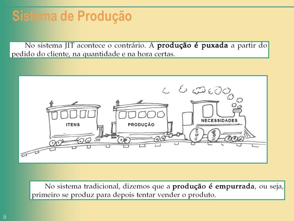 Idéias provindas do Fordismo; Dimensionamento de estoques a partir de previsões de vendas: planejamento centralizado; Pouca flexibilidade de saída: previsões têm poucas variações; Produção em grandes lotes: ganhos de escala; Estoques tendem a ser altos; Alto grau de especialização; Produção é empurrada.