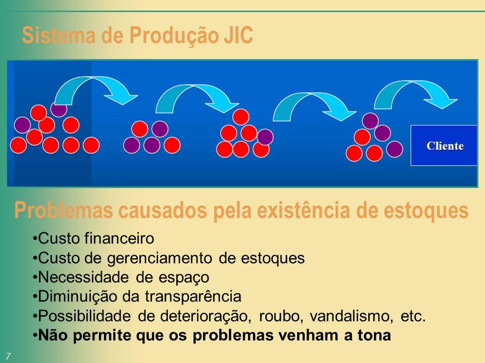 Sistema de Produção JIC 7 Problemas causados pela existência de estoques Custo financeiro Custo de gerenciamento de estoques Necessidade de espaço Dim