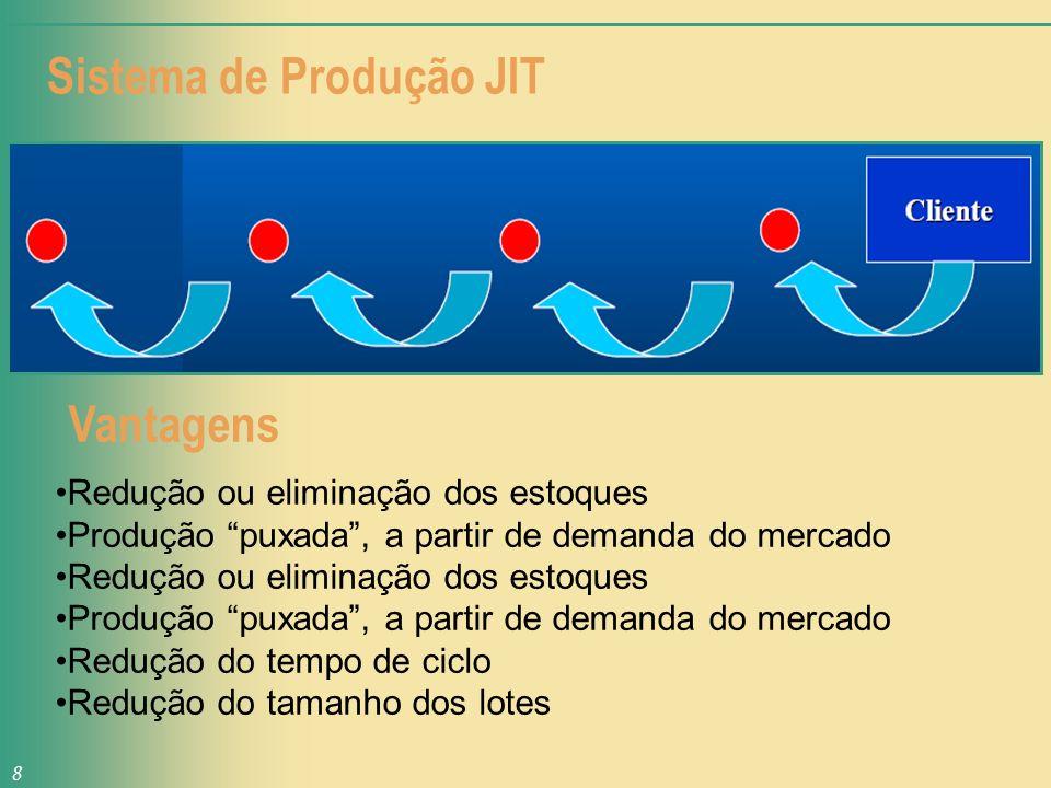 Sistema de Produção JIT 8 Redução ou eliminação dos estoques Produção puxada, a partir de demanda do mercado Redução ou eliminação dos estoques Produç
